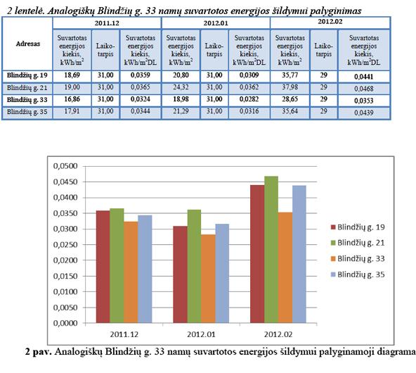 analogiškų namų suvartotos energijos šildymui palyginimas