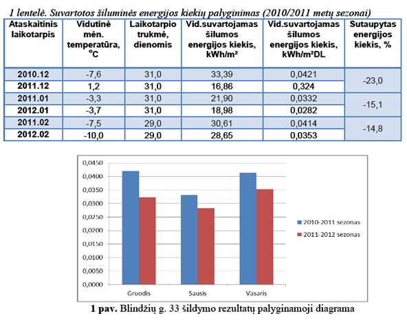 energijos taupymo sprendimas - šildymo rezultatų palyginimas
